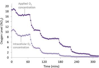 CLARIOstar graph